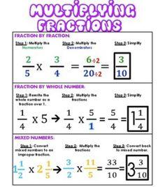 Math Charts, Math Anchor Charts, Multiplying Fractions, Dividing Fractions, Equivalent Fractions, Adding Fractions, Fractions Worksheets, Multiplication, Teaching