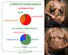 A valódi zsírégető fogyókúra lényege nem a sok-sok kardió edzés! A megfelelő arányok valójában így néznek ki:   5% kardió+ 25% súlyzós edzés+70% diéta = zsír megy, izom marad :) Crossfit, Workout, Fitness, Work Out, Exercises