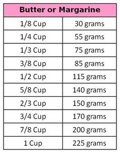 Here are some really awesome tips used in the kitchen that I found on Pinterest to share, via their websites as well. Love all of these!!! Hope you do too!  Measuring Tips Java CupCake …