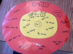 Being Proactive in Grade-use with activity from teachers pay teachers. Record answers on this circle of control poster. Elementary School Counseling, School Counselor, Elementary Schools, Leader In Me, Coping Skills, Social Skills, Social Work, Study Skills, 7 Habits Activities