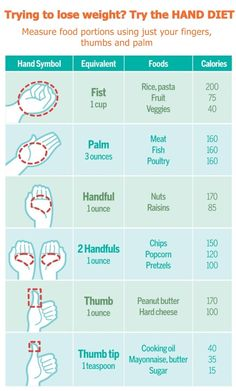 hand portions!! // If you like to pile your plate high, then this revealing graphic is likely to depress you. But it could also help you lose weight on the so-called hand diet. It shows exactly how much of certain foods we should be eating - and its probably a lot less than you think. Experts say that a lack of portion control is one of the main reasons so many of us are overweight - with many of us eating way more than we should be.