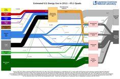 Estimated U.S.Energy Use in 2012: ~95.1 Quads