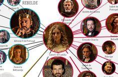 Mapa de personajes de la serie Isabel