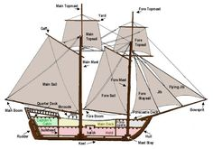 Ship sail parts on a brig (though the terminology applies to Simon's schooner, too. Writing Resources, Writing Help, Writing Tips, Writing Prompts, Story Inspiration, Writing Inspiration, True Confessions, Boat Plans, Model Ships