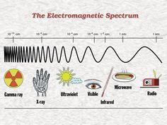 Size of waves in the Electromagnetic spectrum