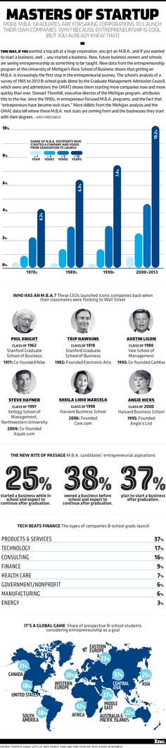 Entrepreneurship is Cool: MBAs are bypassing traditional jobs and becoming the Masters of Startup   Inc.com