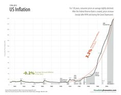 US Inflation back to 1890s