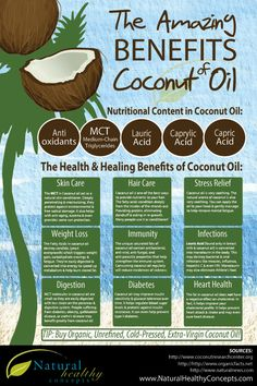 Health Benefits of Coconut. I have been lovin me some coconut lately! Coconut oil, just raw, organic, is only at trader joes! a can of coconut milk is at Harris Teeter. great to add to shakes along with plain greek yogurt. Healthy Habits, Get Healthy, Healthy Tips, Healthy Choices, Healthy Recipes, Healthy Weight, Healthy Treats, Healthy Cooking, Health And Nutrition