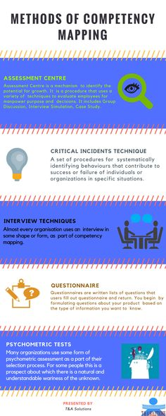 Competency Mapping is a process to identify key competencies for an organization and/or a job and incorporating those competencies throughout the various processes (i.e. job evaluation, training, recruitment) of the organization. A competency is defined as a behavior (i.e. communication, leadership) rather than a skill or ability. In this infography, we have discussed all the steps of competency mapping differently and explaining them to the core. T&A Solutions as a leading Consultancy in…
