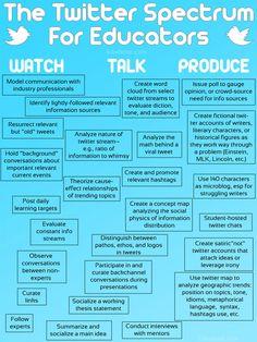 Twitter for Teachers- this website is a great resource for ways teachers can use twitter http://www.schrockguide.net/twitter-for-teachers.html