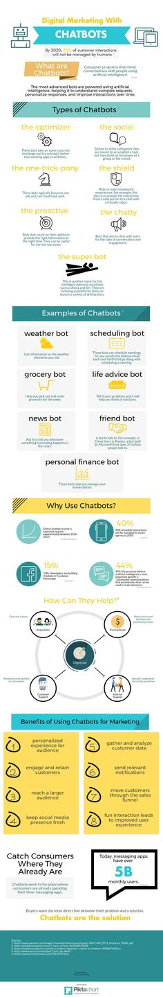 Chatbots are changing the game in digital marketing. Find out more about what they are! #chatbots #digitalmarketing #infographic #marketing #chatbot #innovation #trends
