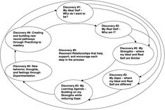 Boyatzis' theory of self-directed learning