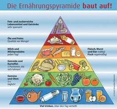 Recommandations nutritionnelles en fonction du régime alimentaire en Europe (EUFIC)