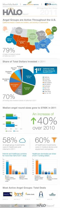 Angel Investment Data – 2011 HALO Report