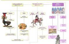 esquema-literatura-medieval11.jpg (1251×810)
