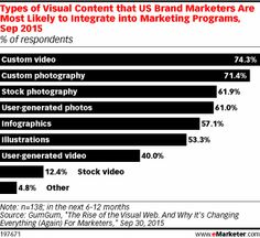 Types of Visual Content that US Brand Marketers Are Most Likely to Integrate into Marketing Programs, Sep 2015 (% of respondents)