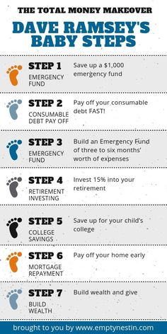 Guide to Teach You How to Pay Off Debt Without Any Money The Total Money Makeover Dave Ramsey Baby Steps Infograph - Pay off your debt fast!The Total Money Makeover Dave Ramsey Baby Steps Infograph - Pay off your debt fast! Planning Excel, Planning Budget, Savings Chart, Savings Plan, 52 Week Savings, Money Saving Challenge, Money Saving Tips, Money Tips, Money Savers