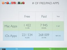 # of Free/Paid applications (iOs & Mac)