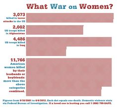 What War on Women? American women killed by their husbands or boyfriends. Domestic abuse.
