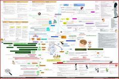 Parkinson Disease (PD) concept map from Zoom out - Pharmacotherapy website. This map represents PD as one unique picture that links between Parkinson's etiology, pathophysiology, diagnosis, treatment, and other disease issues. Mind Mapping Techniques, Brain Tumor, Cardiovascular Disease, Pharmacology, Neurons, Data Visualization, Physical Activities, Drugs, How To Memorize Things