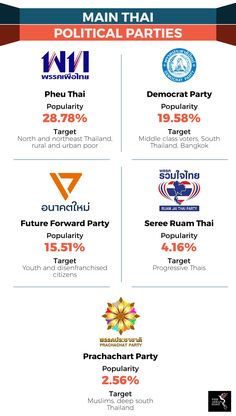 Considering Thailand's high internet penetration, digital campaigning could be a huge advantage for the NCPO. Political Party, Democratic Party, Maine, Politics, Parties, Social Media, Fiestas, Fiesta Party, Receptions