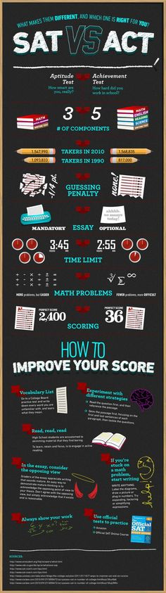 SAT vs. ACT infographic can help students decide what the major differences are between the SAT and the ACT, what the advantages are of taking one over another, and which test might be a better fit for them.