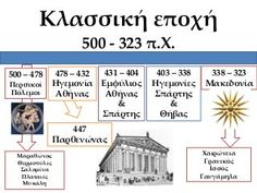 Iστορική γραμμή μέχρι σήμερα Home Schooling, Greece, Presentation, Study, Education, History, Learning, Children, Google
