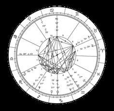Astrological Chart -- New Millennium.svg