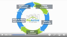Moving can be a lot of work! ProActive Clean's team of professional, reliable and efficient cleaners can take one task off your list. #moveoutclean #moveinclean #calgarycleaners Move In Cleaning, Deep Cleaning, Residential Cleaning, Moving Out, Work Family, Schedule, Let It Be, Handle, Business