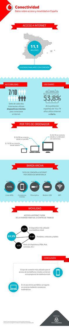 Conectividad: acceso a internet y movilidad en España en 2013 #infografia #infographic