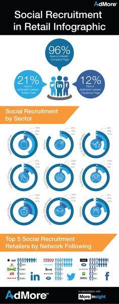 How Are UK Retailers Using Social Media For Recruitment? from Salvagente. via BleckConsulting.com