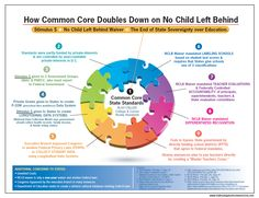 The more you REALLY know about Common Core, the more you dislike Common Core