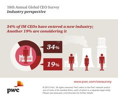 34% of Industrial Manufacturing CEOs have entered a new industry; another 19% consider it