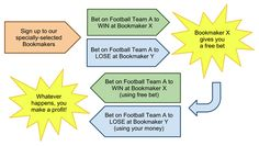 Matched Betting Step by Step Guide, an easy method to earn Additional £500 every month. It is legit and Tax-free.    matched free bet, matched betting tutorial, betting exchange, matched betting offers, back lay betting  free bet offers Betting Offers, Matched Betting, Tax Free, Book Making, Step Guide, Online Business, Shit Happens, Easy