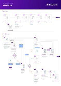 by Adam Kalin 1 userflow onboarding login App Wireframe, Wireframe Design, Web Ui Design, Interface Design, User Interface, Design Thinking, Flow App, Flow Chart App, User Flow Diagram