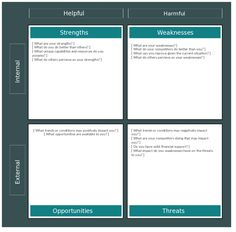 Professionally designed SWOT analysis diagram template. Edit can create a strength, weaknesses, opportunities, threat analysis for your organization.