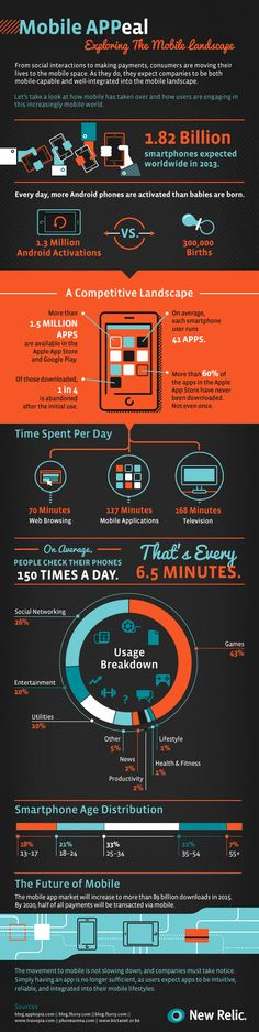 Mobile apps and the mobile landscape infographic