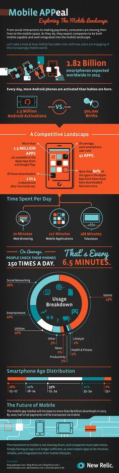 """[#Infografica] """"Ogni giorno vengono attivati 1,3 milioni di telefoni Android""""  – Come il #mobile sta cambiando il mondo"""
