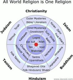 No, not all religions are the same. Their paths differ widely, but there is truth in all faith systems, which means anyone, natter who they are, can achieve the Ultimate Goal.