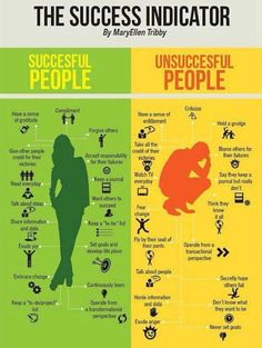 infografia-exito-y-fracaso - doesn't use mandatos, but could practice changing verbs to commands based on the advice Blaming Others, Successful People, Managing People, Successful Entrepreneurs, Successful Business, Helping People, Growth Mindset, Fixed Mindset, Success Mindset