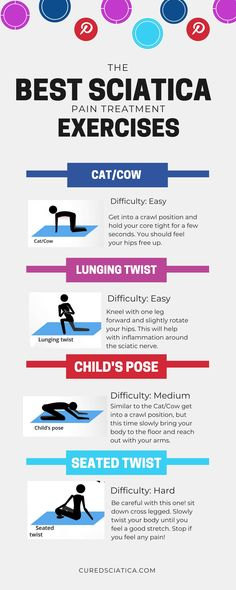 This should help you get started with your sciatica treatment. Try this along with your sciatica plan. If you don't have a plan you can. Treating Sciatica, Sciatica Stretches, Sciatica Symptoms, Sciatica Pain Relief, Sciatic Pain, Sciatic Nerve, Nerve Pain, Sciatica Pain Treatment, Ejercicio