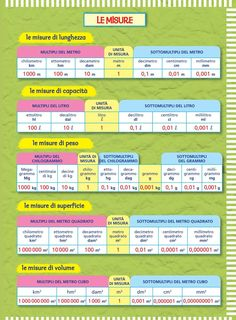from Il mio super quad mat 5 Algebra, Mental Calculation, Importance Of Time Management, Italian Language, Learning Italian, Math Skills, Math Tutor, Math Games, Teaching Math