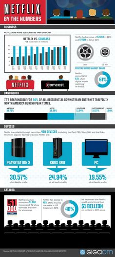Infographic - Netflix by the numbers