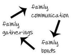 How family communication occurs