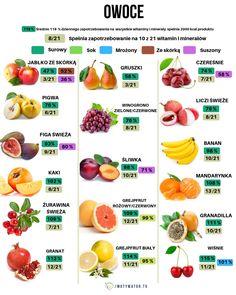 Jakie owoce są najzdrowsze – 12 propozycji – Motywator Dietetyczny W 6, Cholesterol, Cantaloupe, Health And Beauty, Healthy Eating, Menu, Fruit, Recipes, Food