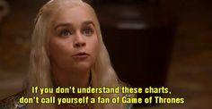 12 Charts Only Game Of Thrones Fans Will Understand | ROFL World Daenerys Targaryen, Tyrion Lannister, Jon Snow, Khal Drogo, Margaery Tyrell, Ygritte, Arya Stark, Jamie Lannister, Shae, Brienne of Tarth, Hodor, Joffrey Baratheon, Petyr Baelish, Eddard Stark, Catelyn Stark, Cersei Baratheon, Sansa Stark, Oberyn Martell, Lord Varys, Tywin Lannister, Robb Stark, Theon Greyjoy, Talisa Stark, Sandor Clegane, Bran Stark, Jorah Mormont, Roose Bolton, Maester Aemon, Viserys Targaryen