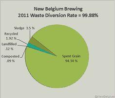 "New Belgium Brewing Talks ""Waste Diversion"""