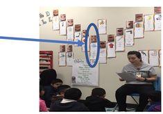 dahlgren-pic1 Literacy Programs, Writing Programs, Kindergarten Focus Walls, Speech And Language, Language Arts, Sound Wall, Working Wall, Phonics Sounds, Professional Development For Teachers