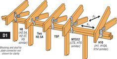 simpson rafter ties