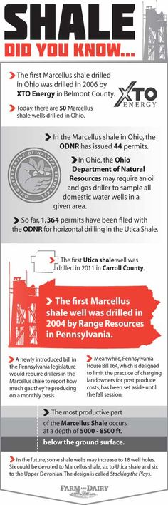 Utica and Marcellus shale facts: Did you know?